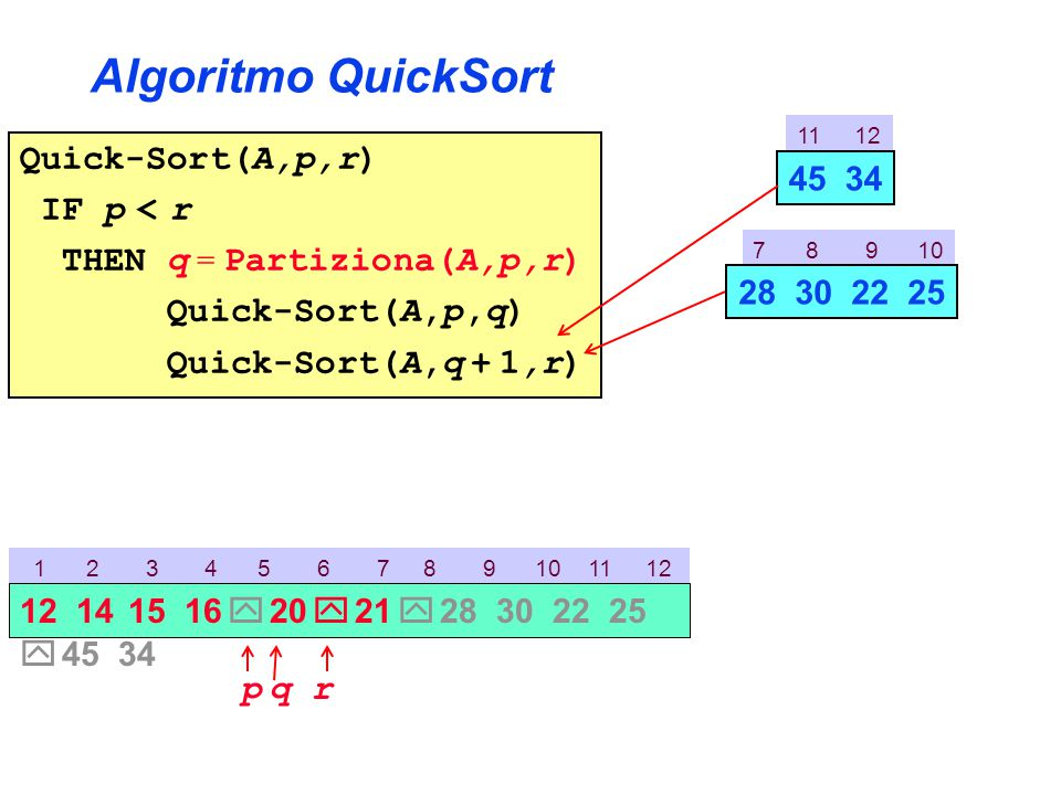Algoritmo QuickSort Quick-Sort(A,p,r) IF p < r THEN q = Partiziona(A,p,r) Quick-Sort(A,p,q) Quick-Sort(A,q + 1,r) 11 12 45 34 7 8 9 10 28 30 22 25 1 2 3 4 5 6 7 8 9 10 11 12 p 12 14 15 16  20  21  28 30 22 25  45 34 rq