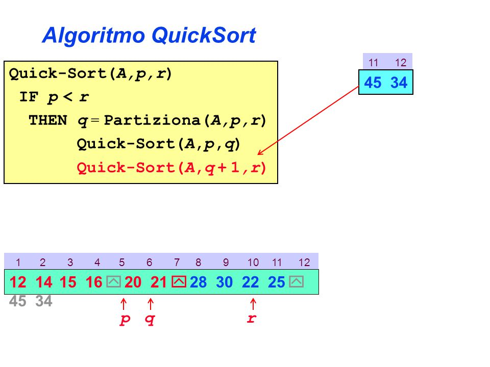 Algoritmo QuickSort Quick-Sort(A,p,r) IF p < r THEN q = Partiziona(A,p,r) Quick-Sort(A,p,q) Quick-Sort(A,q + 1,r) 11 12 45 34 1 2 3 4 5 6 7 8 9 10 11 12 p 12 14 15 16  20 21  28 30 22 25  45 34 rq