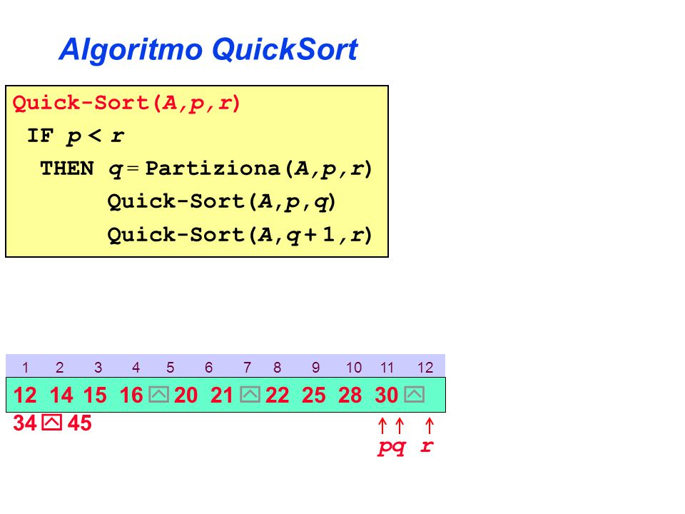 Algoritmo QuickSort Quick-Sort(A,p,r) IF p < r THEN q = Partiziona(A,p,r) Quick-Sort(A,p,q) Quick-Sort(A,q + 1,r) 1 2 3 4 5 6 7 8 9 10 11 12 p 12 14 15 16  20 21  22 25 28 30  34  45 rq