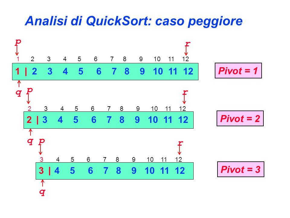 Analisi di QuickSort: caso peggiore q p r 1 | 2 3 4 5 6 7 8 9 10 11 12 1 2 3 4 5 6 7 8 9 10 11 12 Pivot = 1 q p r 2 | 3 4 5 6 7 8 9 10 11 12 2 3 4 5 6