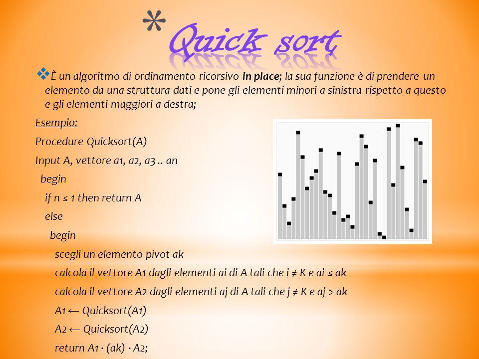  È un algoritmo di ordinamento ricorsivo in place; la sua funzione è di prendere un elemento da una struttura dati e pone gli elementi minori a sinistra rispetto a questo e gli elementi maggiori a destra; Esempio: Procedure Quicksort(A) Input A, vettore a1, a2, a3..