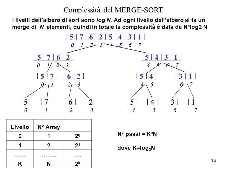 12 Complessità del MERGE-SORT I livelli dell'albero di sort sono log N.