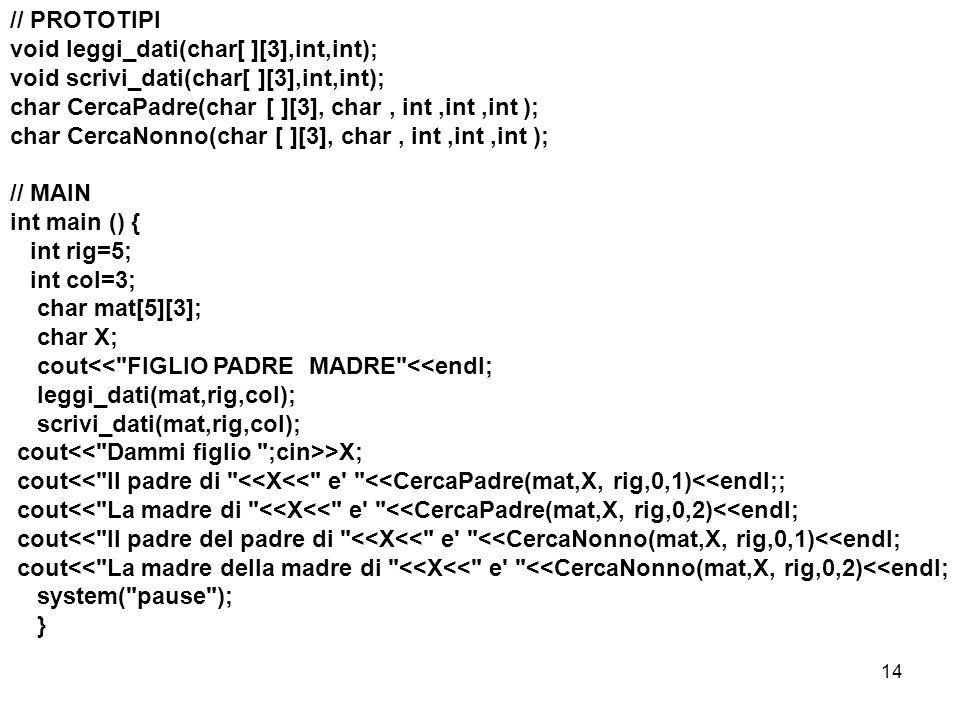 14 // PROTOTIPI void leggi_dati(char[ ][3],int,int); void scrivi_dati(char[ ][3],int,int); char CercaPadre(char [ ][3], char, int,int,int ); char CercaNonno(char [ ][3], char, int,int,int ); // MAIN int main () { int rig=5; int col=3; char mat[5][3]; char X; cout<< FIGLIO PADRE MADRE <<endl; leggi_dati(mat,rig,col); scrivi_dati(mat,rig,col); cout >X; cout<< Il padre di <<X<< e <<CercaPadre(mat,X, rig,0,1)<<endl;; cout<< La madre di <<X<< e <<CercaPadre(mat,X, rig,0,2)<<endl; cout<< Il padre del padre di <<X<< e <<CercaNonno(mat,X, rig,0,1)<<endl; cout<< La madre della madre di <<X<< e <<CercaNonno(mat,X, rig,0,2)<<endl; system( pause ); }