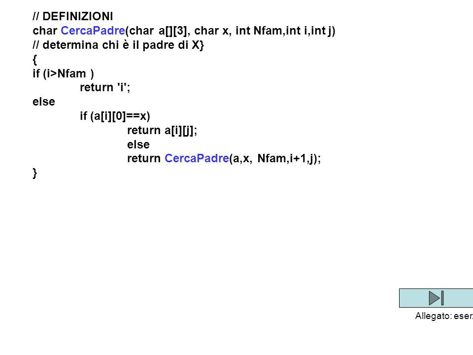 15 // DEFINIZIONI char CercaPadre(char a[][3], char x, int Nfam,int i,int j) // determina chi è il padre di X} { if (i>Nfam ) return i ; else if (a[i][0]==x) return a[i][j]; else return CercaPadre(a,x, Nfam,i+1,j); } char CercaNonno(char a[][3], char x, int Nfam,int i,int j) // determina chi è il genitore di X} { if (i>Nfam ) return i ; else if (a[i][0]==x) return CercaPadre(a,a[i][j], Nfam,0,j); else return CercaNonno(a,x, Nfam,i+1,j); } Allegato: eserAvi
