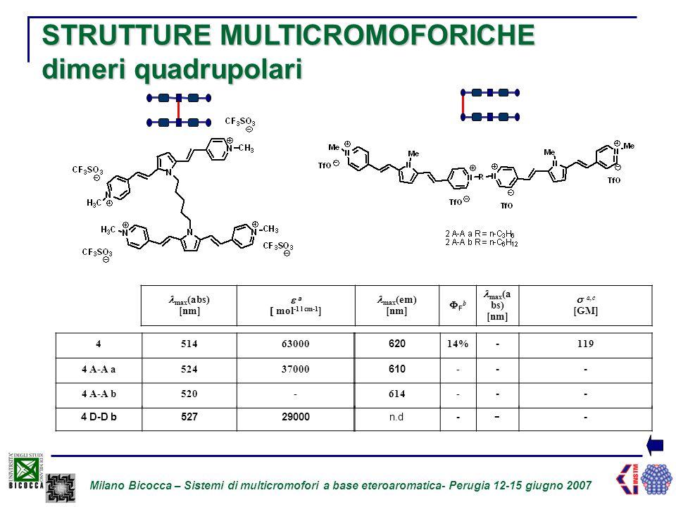 Milano Bicocca – Sistemi di multicromofori a base eteroaromatica- Perugia 12-15 giugno 2007 STRUTTURE MULTICROMOFORICHE dimeri quadrupolari 451463000 4 A-A a52437000 4 A-A b520- 4 D-D b52729000 620 14% - 119 610 - -- 614- -- n.d- - - max (abs) [nm]  a  mol -1 l cm-1 ] max (em) [nm] FbFb max (a bs) [nm]  a,c [GM]