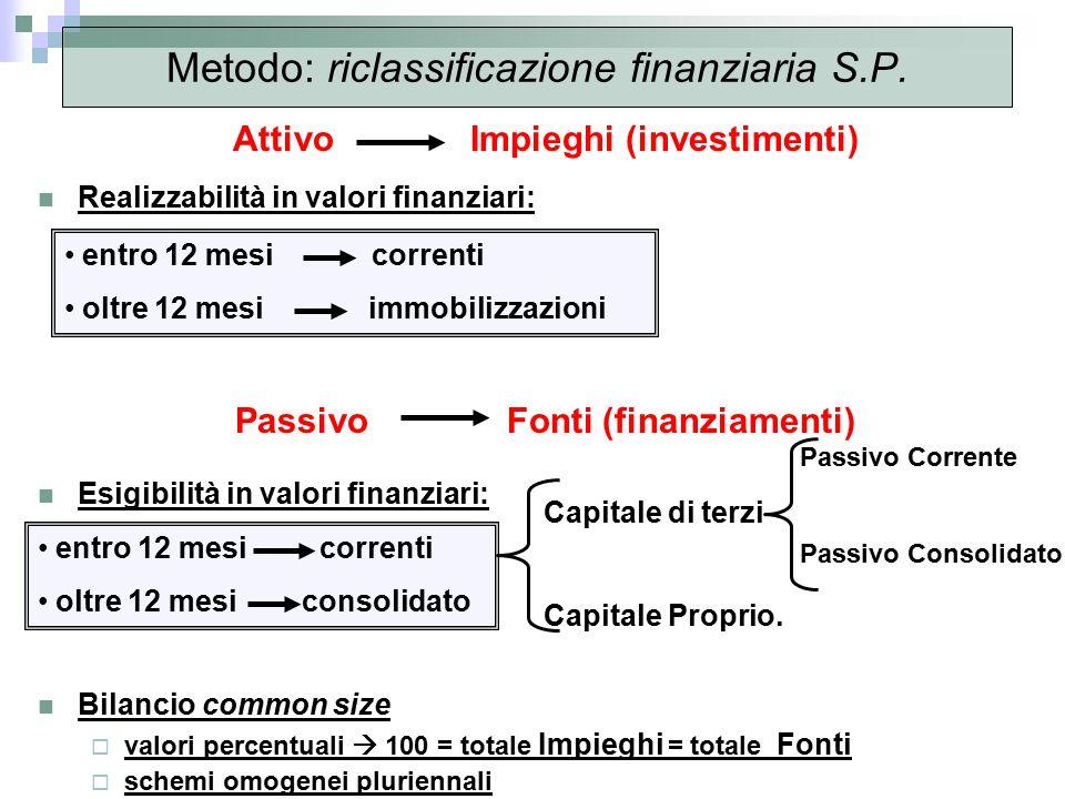 Metodo: riclassificazione finanziaria S.P.