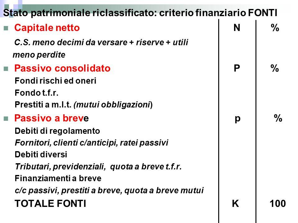 Stato patrimoniale riclassificato: criterio finanziario FONTI Capitale netto N % C.S.