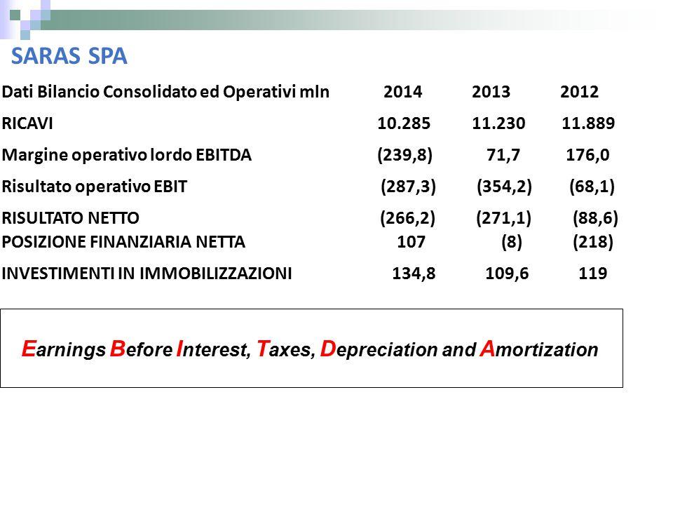 SARAS SPA Dati Bilancio Consolidato ed Operativi mln 2014 2013 2012 RICAVI 10.285 11.230 11.889 Margine operativo lordo EBITDA (239,8) 71,7 176,0 Risultato operativo EBIT (287,3) (354,2) (68,1) RISULTATO NETTO (266,2) (271,1) (88,6) POSIZIONE FINANZIARIA NETTA 107 (8) (218) INVESTIMENTI IN IMMOBILIZZAZIONI 134,8 109,6 119 E arnings B efore I nterest, T axes, D epreciation and A mortization
