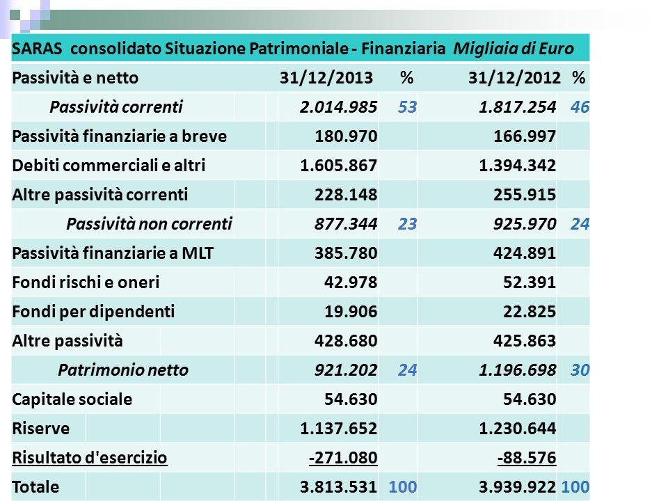 SARAS consolidato Situazione Patrimoniale - Finanziaria Migliaia di Euro Passività e netto 31/12/2013 % 31/12/2012 % Passività correnti2.014.985531.817.25446 Passività finanziarie a breve180.970166.997 Debiti commerciali e altri1.605.8671.394.342 Altre passività correnti228.148255.915 Passività non correnti877.34423925.97024 Passività finanziarie a MLT385.780424.891 Fondi rischi e oneri42.97852.391 Fondi per dipendenti19.90622.825 Altre passività428.680425.863 Patrimonio netto921.202241.196.69830 Capitale sociale54.630 Riserve1.137.6521.230.644 Risultato d esercizio-271.080-88.576 Totale3.813.5311003.939.922100