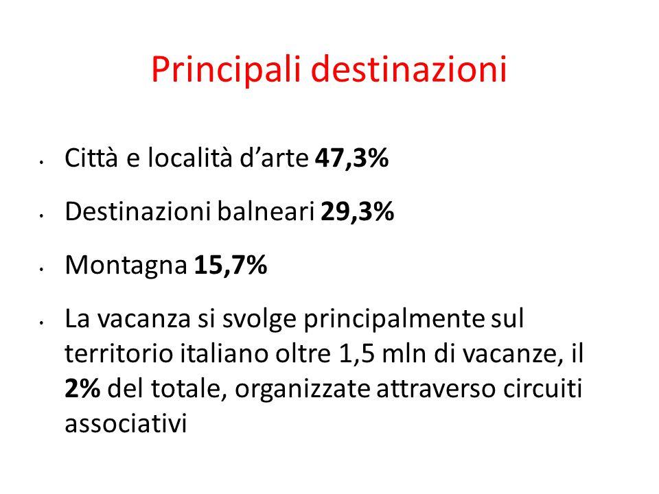 Principali destinazioni Città e località d'arte 47,3% Destinazioni balneari 29,3% Montagna 15,7% La vacanza si svolge principalmente sul territorio it