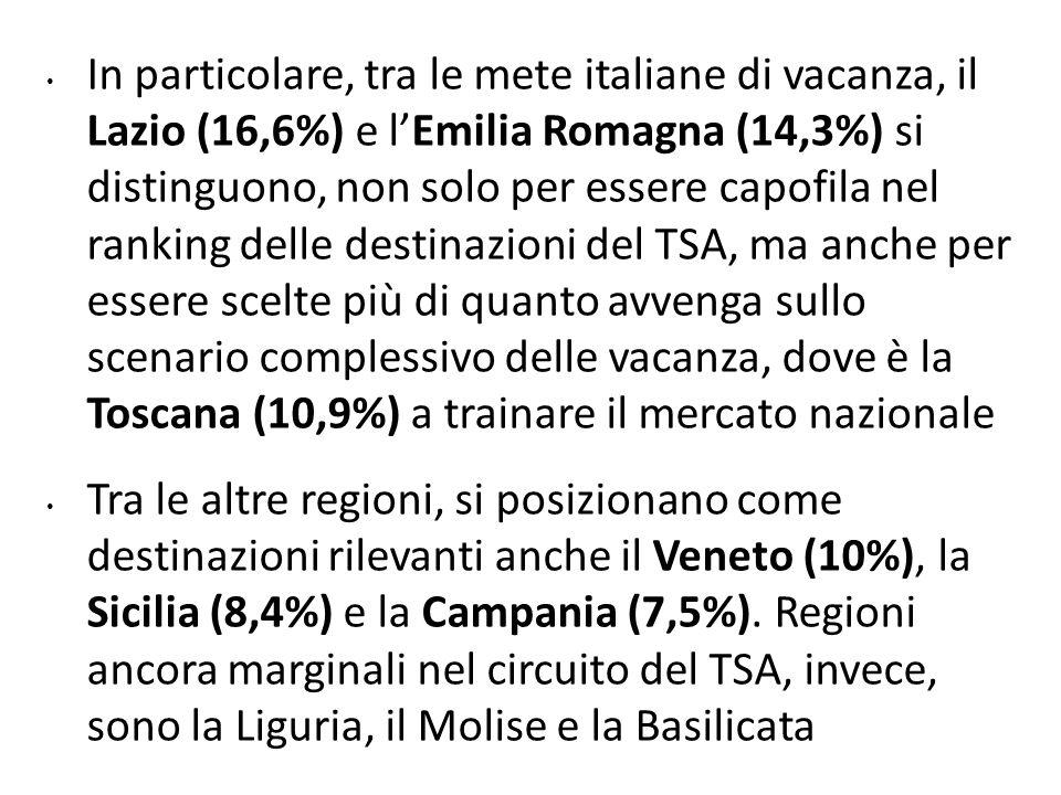 In particolare, tra le mete italiane di vacanza, il Lazio (16,6%) e l'Emilia Romagna (14,3%) si distinguono, non solo per essere capofila nel ranking