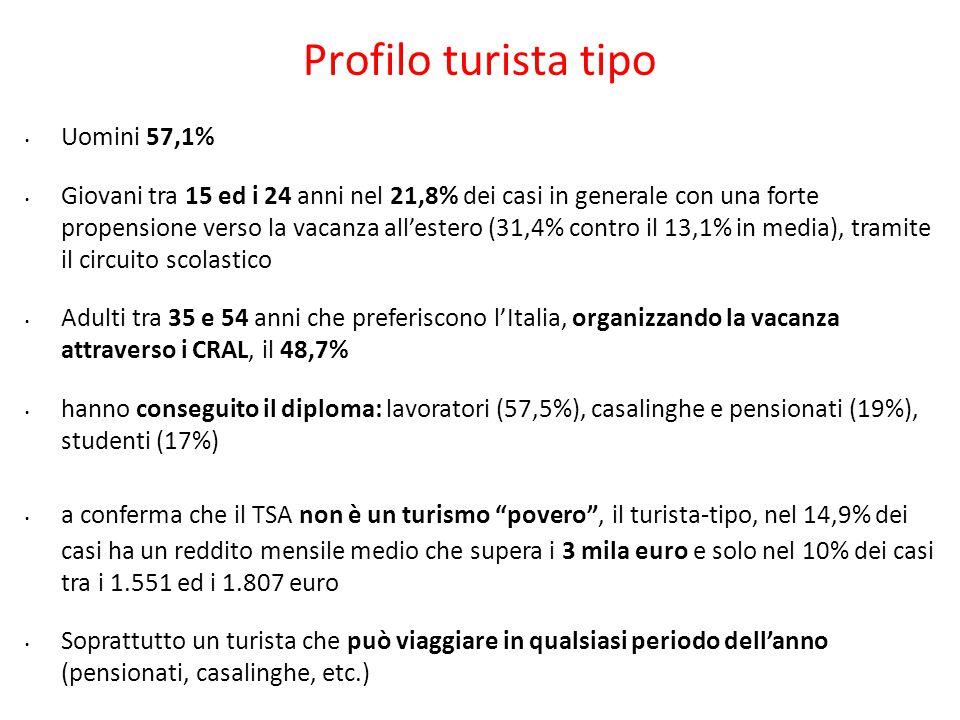 Profilo turista tipo Uomini 57,1% Giovani tra 15 ed i 24 anni nel 21,8% dei casi in generale con una forte propensione verso la vacanza all'estero (31