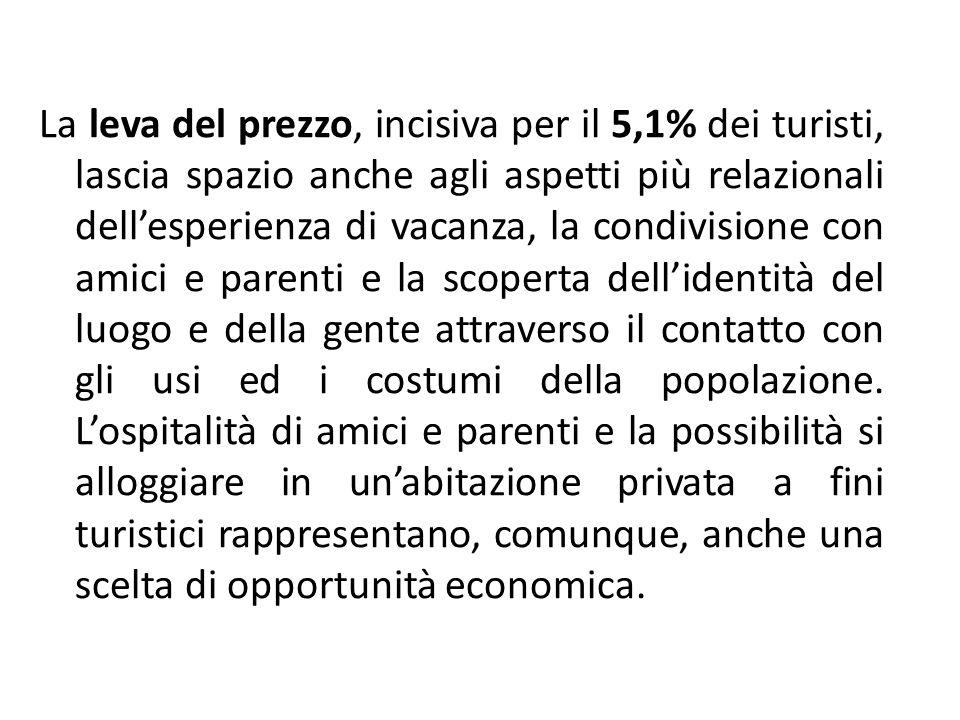 La leva del prezzo, incisiva per il 5,1% dei turisti, lascia spazio anche agli aspetti più relazionali dell'esperienza di vacanza, la condivisione con