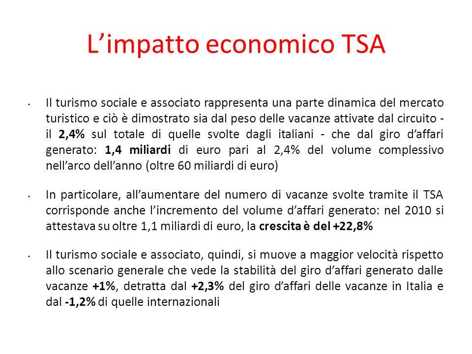 L'impatto economico TSA Il turismo sociale e associato rappresenta una parte dinamica del mercato turistico e ciò è dimostrato sia dal peso delle vaca