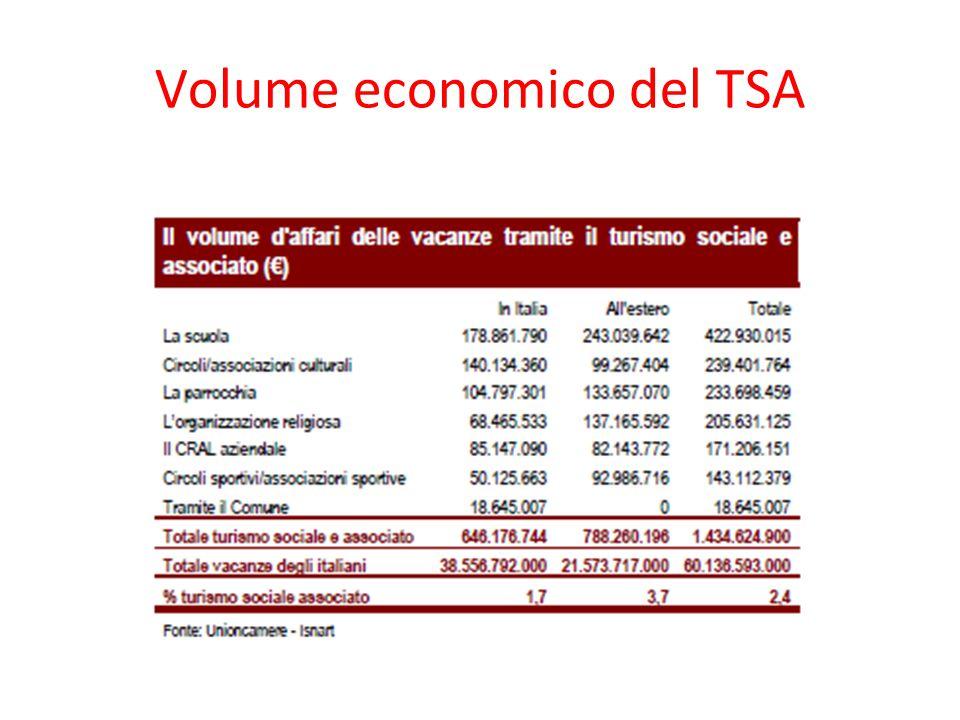 Volume economico del TSA