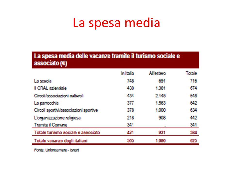 La spesa media