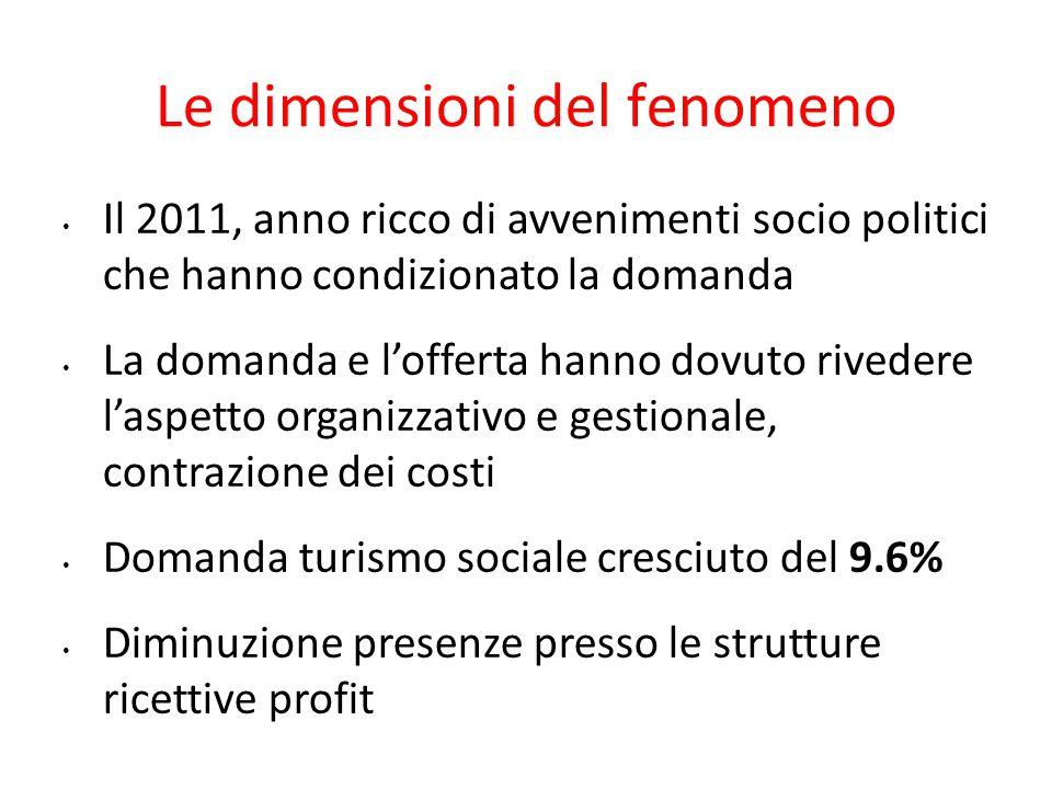 Le dimensioni del fenomeno Il 2011, anno ricco di avvenimenti socio politici che hanno condizionato la domanda La domanda e l'offerta hanno dovuto riv