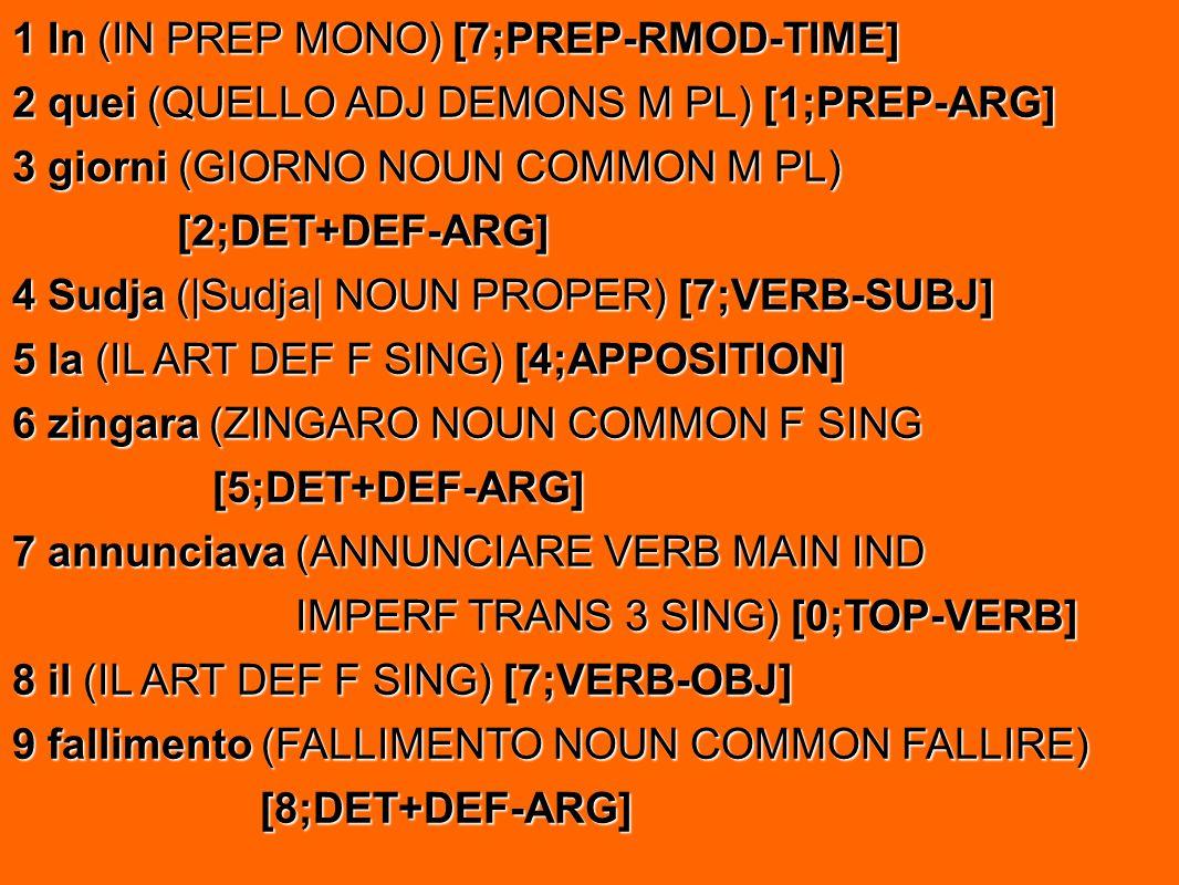 1 In (IN PREP MONO) [7;PREP-RMOD-TIME] 2 quei (QUELLO ADJ DEMONS M PL) [1;PREP-ARG] 3 giorni (GIORNO NOUN COMMON M PL) [2;DET+DEF-ARG] [2;DET+DEF-ARG]