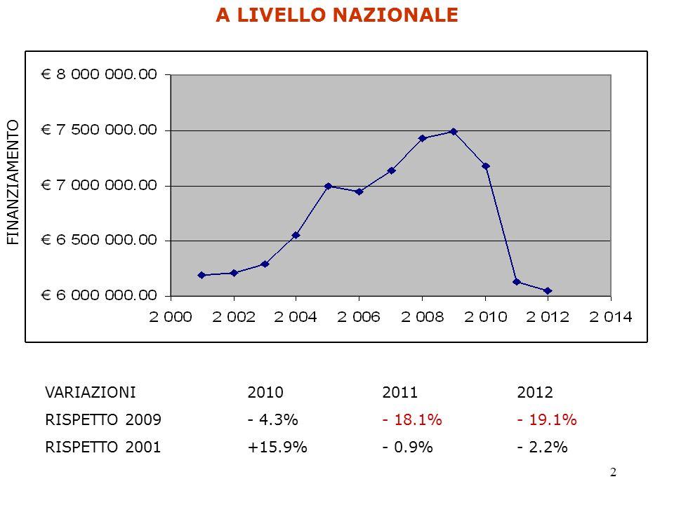 2 A LIVELLO NAZIONALE VARIAZIONI 201020112012 RISPETTO 2009- 4.3%- 18.1%- 19.1% RISPETTO 2001+15.9%- 0.9%- 2.2% FINANZIAMENTO