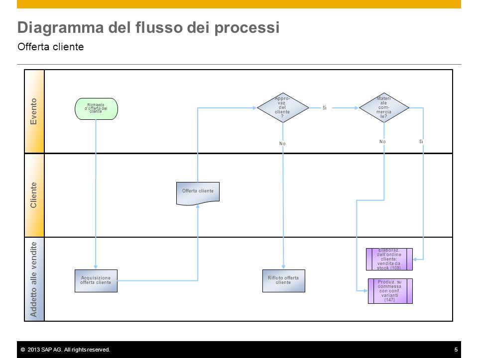 ©2013 SAP AG. All rights reserved.5 Diagramma del flusso dei processi Offerta cliente Addetto alle vendite Evento Cliente Appro- vaz. del cliente ? Ac