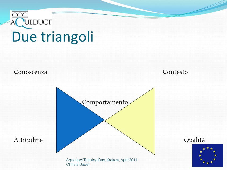 Due triangoli Conoscenza Contesto Comportamento Attitudine Qualità Aqueduct Training Day, Krakow, April 2011; Christa Bauer