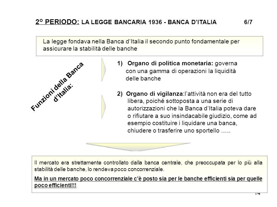 14 2° PERIODO: LA LEGGE BANCARIA 1936 - BANCA D'ITALIA 6/7 La legge fondava nella Banca d'Italia il secondo punto fondamentale per assicurare la stabi