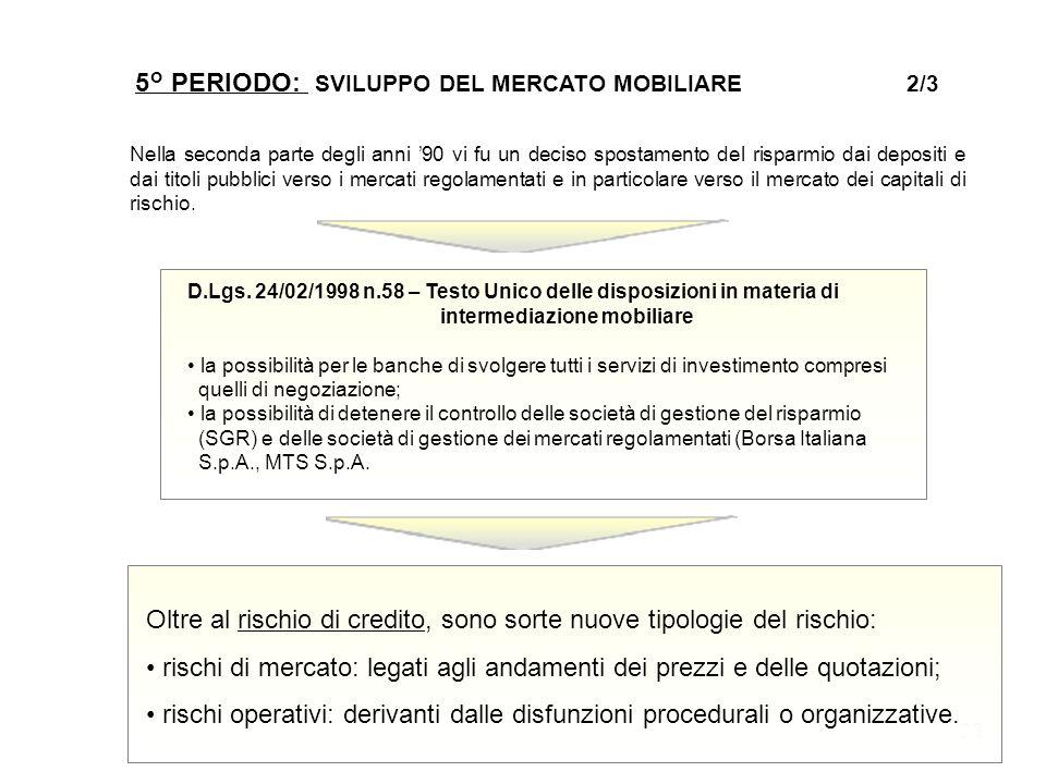23 5° PERIODO: SVILUPPO DEL MERCATO MOBILIARE 2/3 Nella seconda parte degli anni '90 vi fu un deciso spostamento del risparmio dai depositi e dai tito