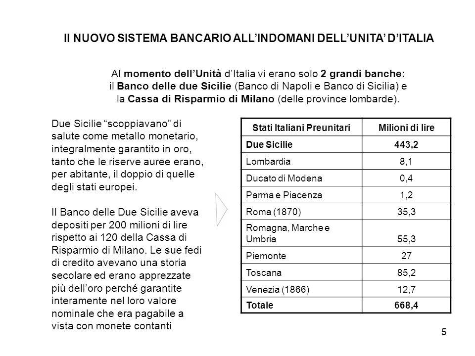 5 Il NUOVO SISTEMA BANCARIO ALL'INDOMANI DELL'UNITA' D'ITALIA Al momento dell'Unità d'Italia vi erano solo 2 grandi banche: il Banco delle due Sicilie