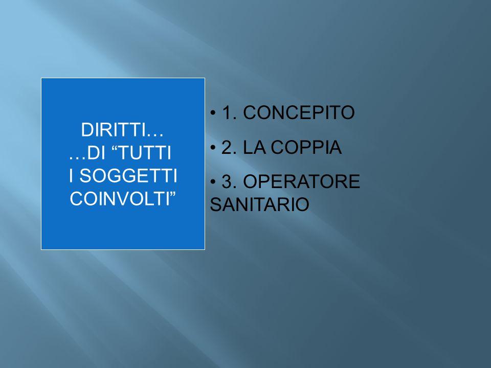 """DIRITTI… …DI """"TUTTI I SOGGETTI COINVOLTI"""" 1. CONCEPITO 2. LA COPPIA 3. OPERATORE SANITARIO"""