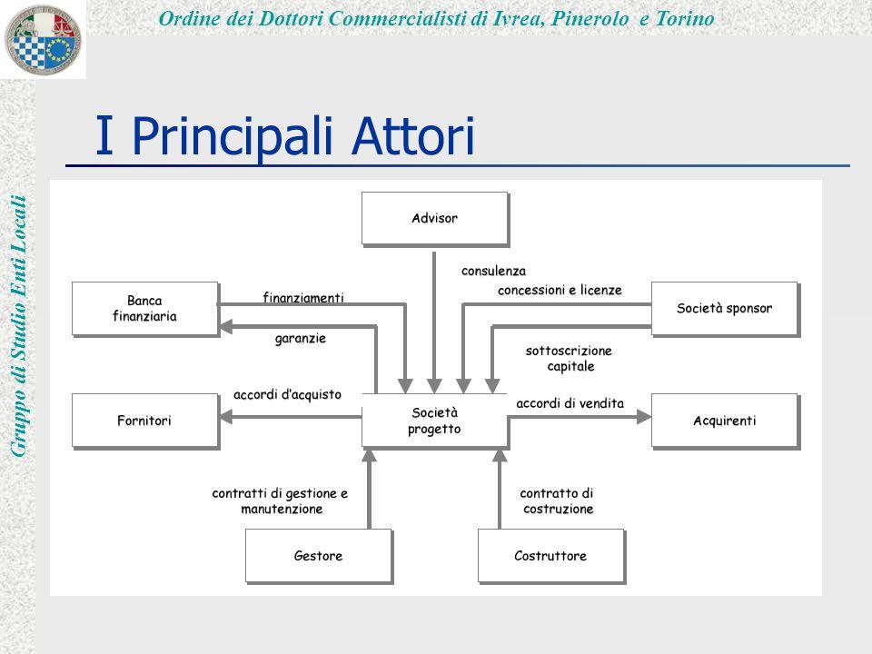Ordine dei Dottori Commercialisti di Ivrea, Pinerolo e Torino Gruppo di Studio Enti Locali I Principali Attori