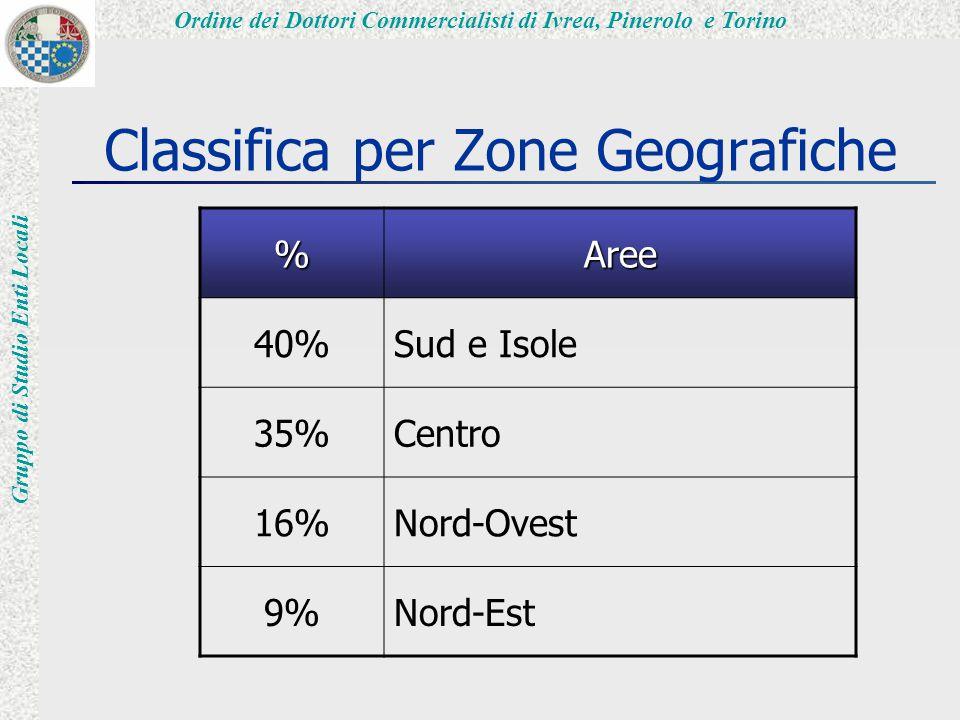 Ordine dei Dottori Commercialisti di Ivrea, Pinerolo e Torino Gruppo di Studio Enti Locali Classifica per Zone Geografiche %Aree 40%Sud e Isole 35%Centro 16%Nord-Ovest 9%Nord-Est