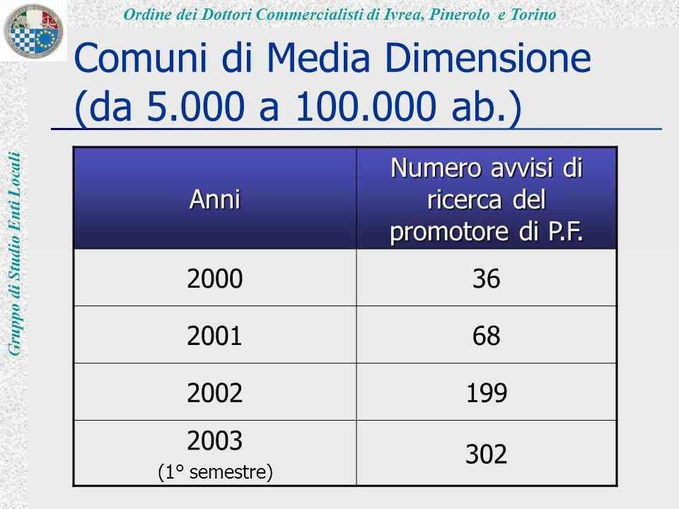 Ordine dei Dottori Commercialisti di Ivrea, Pinerolo e Torino Gruppo di Studio Enti Locali Comuni di Media Dimensione (da 5.000 a 100.000 ab.) Anni Numero avvisi di ricerca del promotore di P.F.