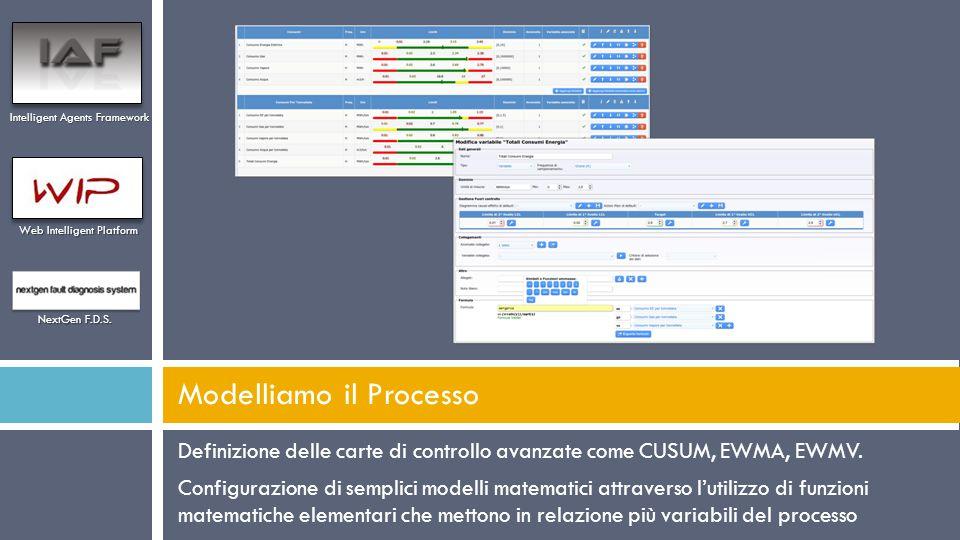 Definizione delle carte di controllo avanzate come CUSUM, EWMA, EWMV. Configurazione di semplici modelli matematici attraverso l'utilizzo di funzioni
