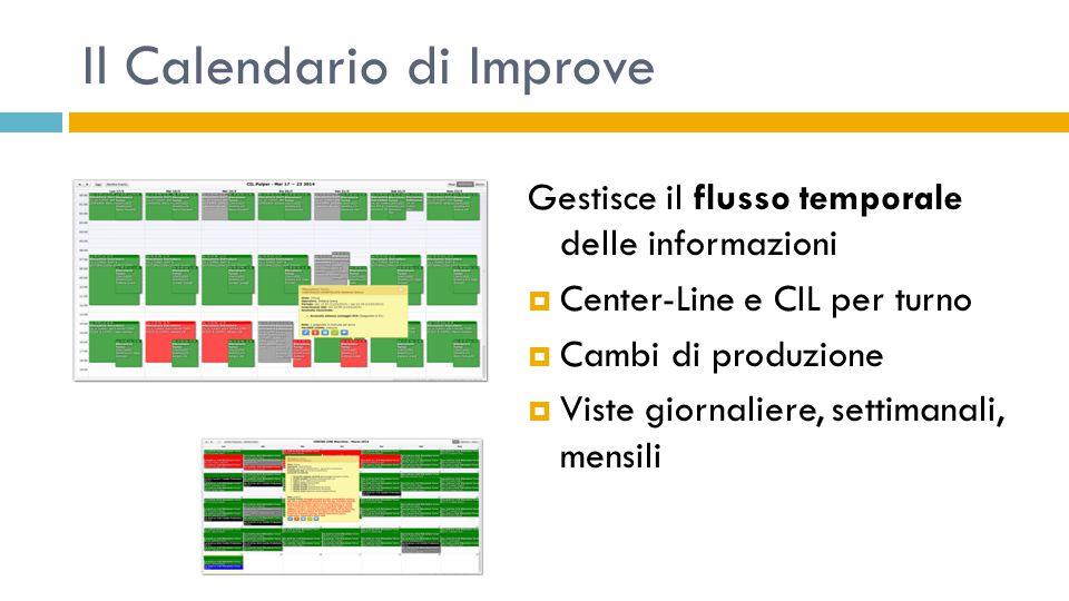 Il Calendario di Improve Gestisce il flusso temporale delle informazioni  Center-Line e CIL per turno  Cambi di produzione  Viste giornaliere, sett