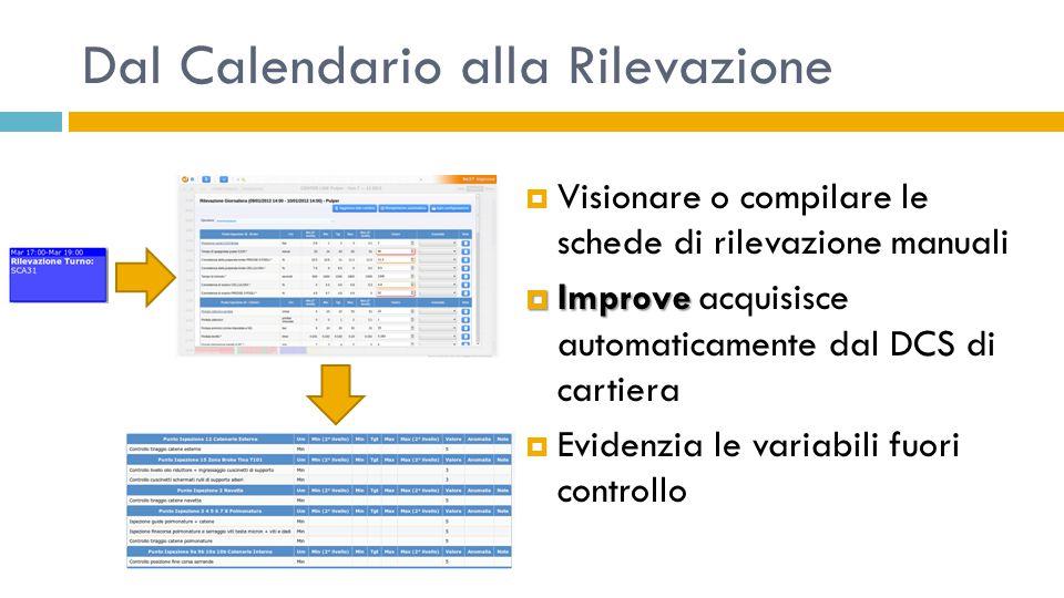 Dal Calendario alla Rilevazione  Visionare o compilare le schede di rilevazione manuali  Improve  Improve acquisisce automaticamente dal DCS di car