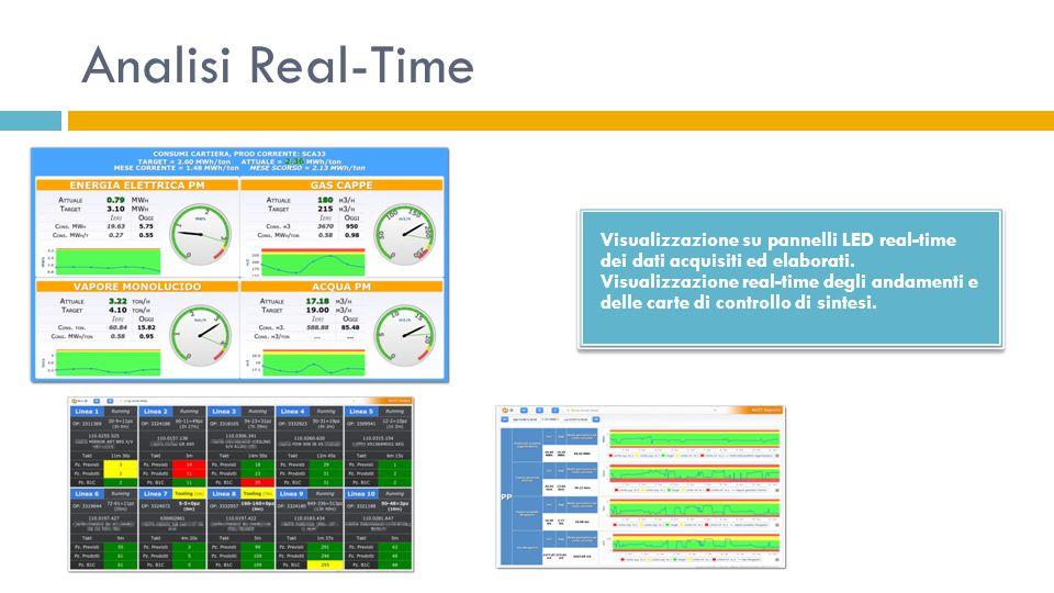 Analisi Real-Time Visualizzazione su pannelli LED real-time dei dati acquisiti ed elaborati. Visualizzazione real-time degli andamenti e delle carte d