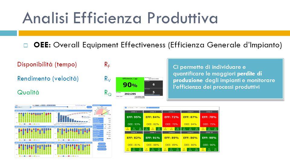 Analisi Efficienza Produttiva  OEE: Overall Equipment Effectiveness (Efficienza Generale d'Impianto) Ci permette di individuare e quantificare le mag
