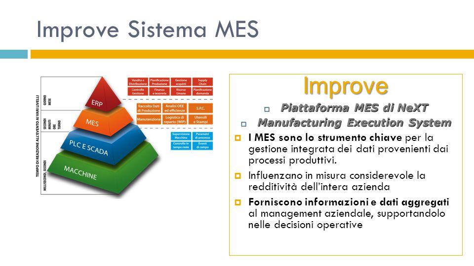 Improve Sistema MES Improve  Piattaforma MES di NeXT  Manufacturing Execution System  I MES sono lo strumento chiave per la gestione integrata dei