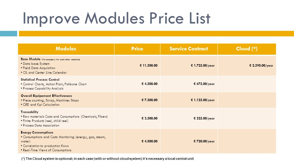 Improve Modules Price List ModulesPriceService ContractCloud (*) Base Module (it's necessary for each other modules) Data base System Field Data Acqui