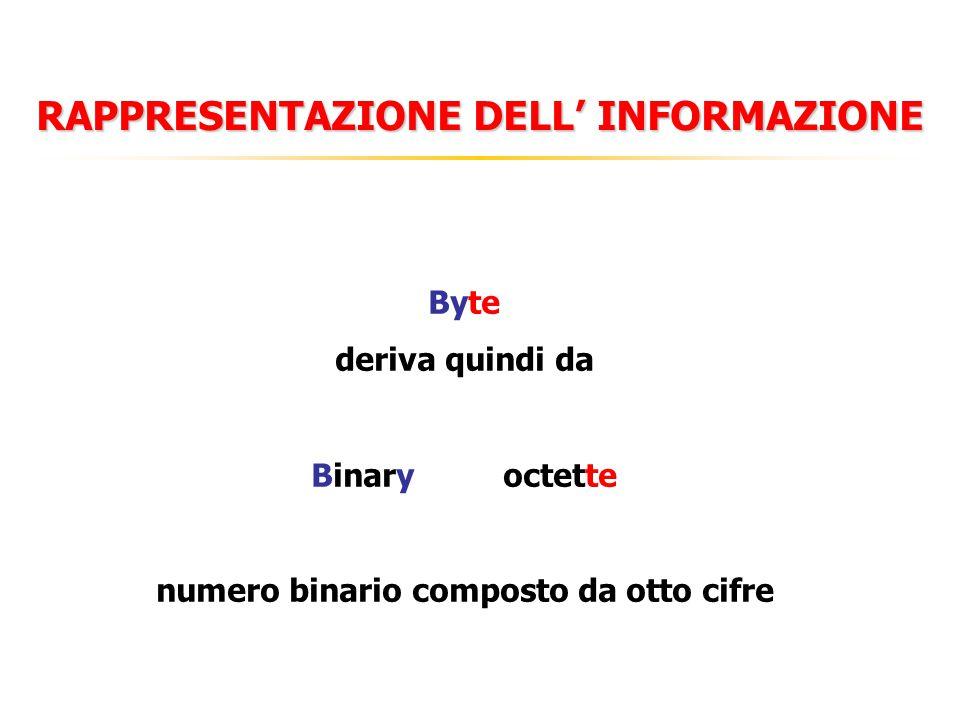 RAPPRESENTAZIONE DELL' INFORMAZIONE Byte deriva quindi da Binaryoctette numero binario composto da otto cifre