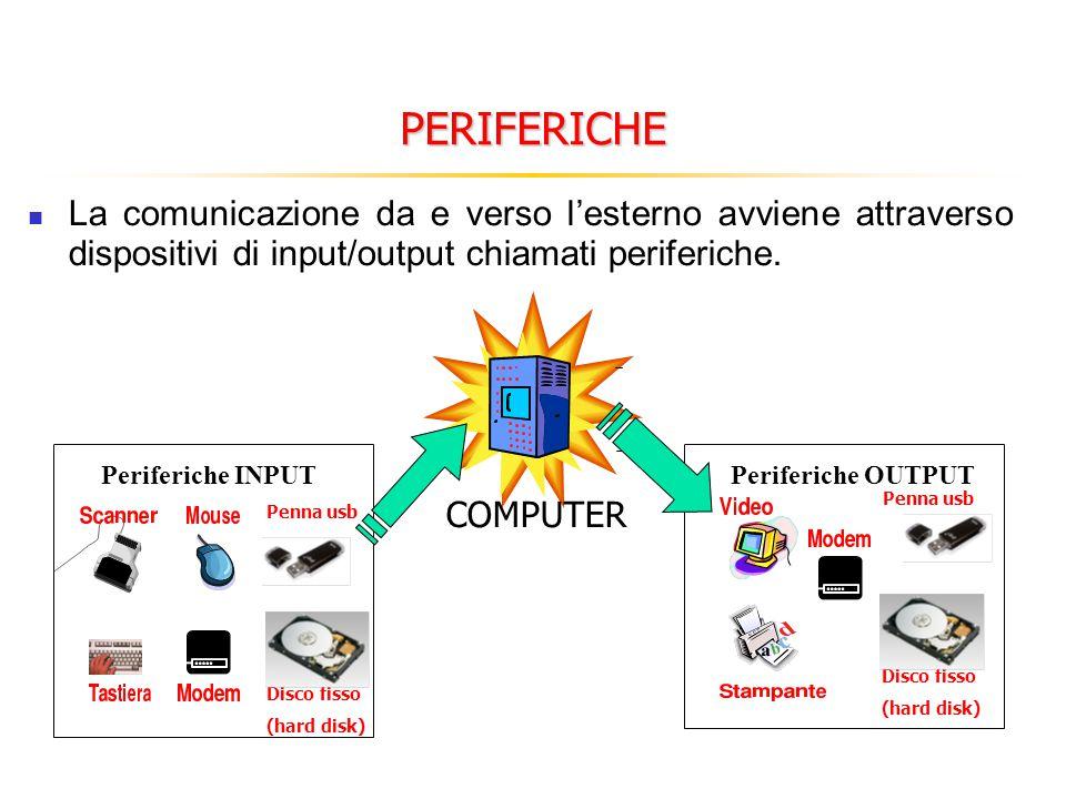 PERIFERICHE La comunicazione da e verso l'esterno avviene attraverso dispositivi di input/output chiamati periferiche. Periferiche INPUTPeriferiche OU