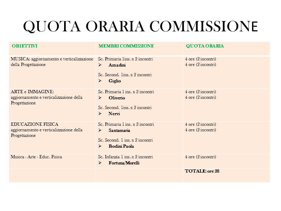 QUOTA ORARIA COMMISSION E OBIETTIVIMEMBRI COMMISSIONEQUOTA ORARIA MUSICA: aggiornamento e verticalizzazione della Progettazione Sc. Primaria 1ins. x 2