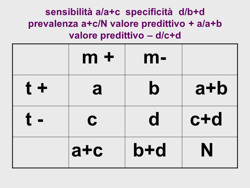 sensibilità a/a+c specificità d/b+d prevalenza a+c/N valore predittivo + a/a+b valore predittivo – d/c+d m + m- t + a b a+b t - c d c+d a+c b+d N