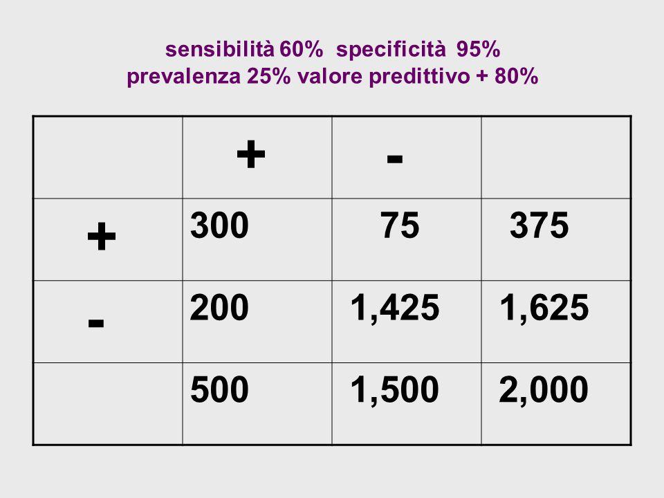 sensibilità 60% specificità 95% prevalenza 25% valore predittivo + 80% + - + 300 75 375 - 200 1,425 1,625 500 1,500 2,000