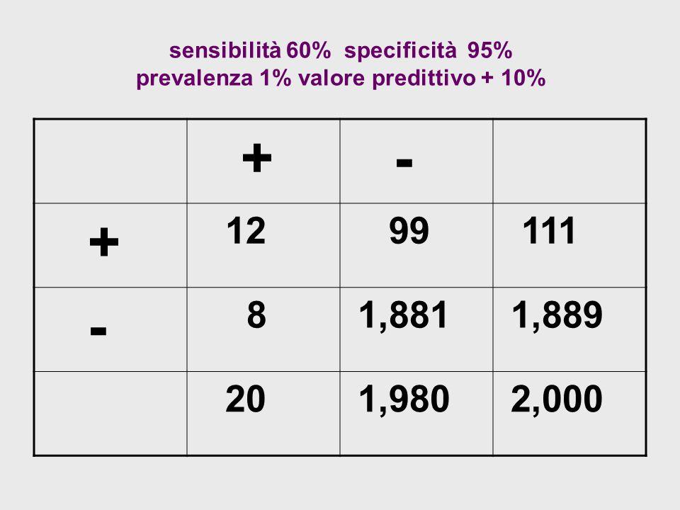 sensibilità 60% specificità 95% prevalenza 1% valore predittivo + 10% + - + 12 99 111 - 8 1,881 1,889 20 1,980 2,000