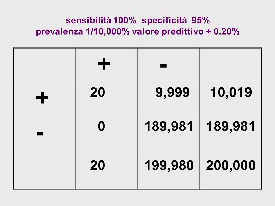 sensibilità 100% specificità 95% prevalenza 1/10,000% valore predittivo + 0.20% + - + 20 9,999 10,019 - 0 189,981 20 199,980 200,000