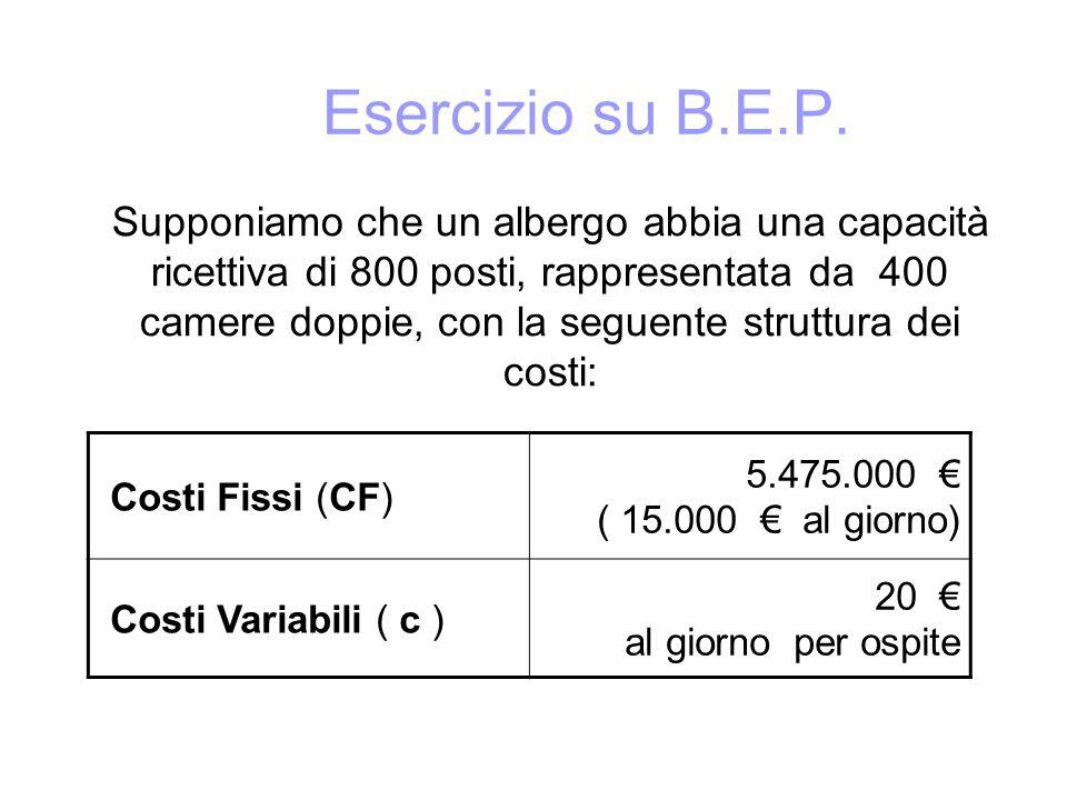 Esercizio su B.E.P. Supponiamo che un albergo abbia una capacità ricettiva di 800 posti, rappresentata da 400 camere doppie, con la seguente struttura