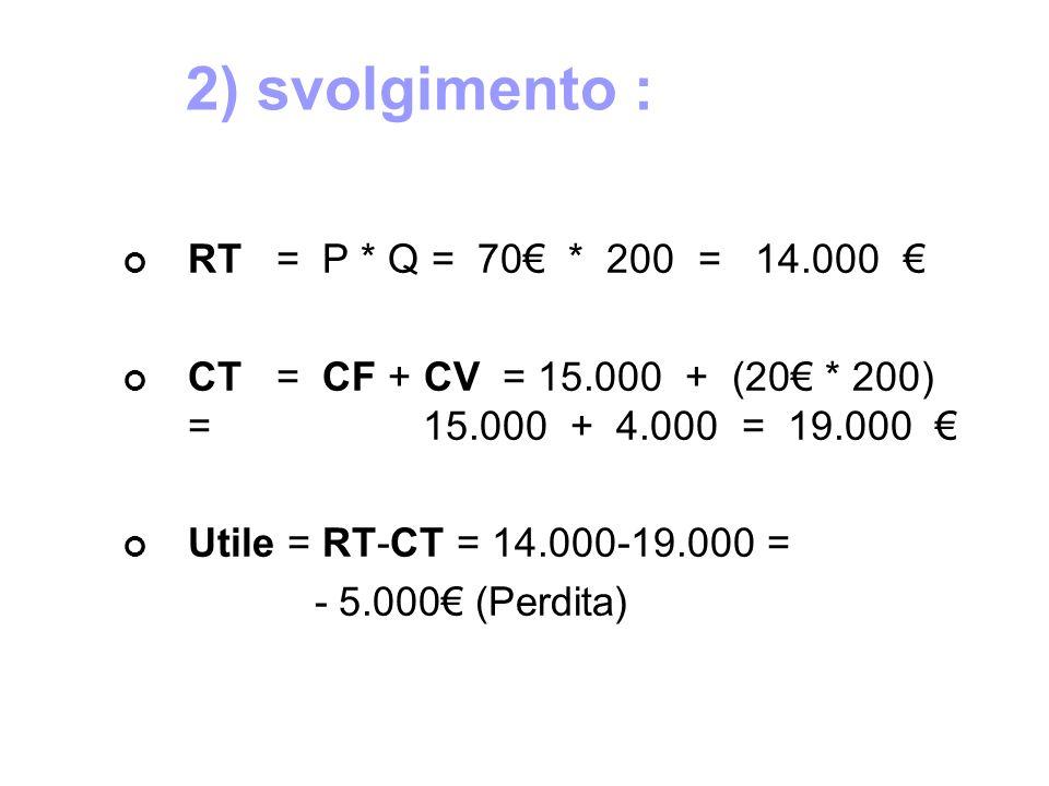 2) svolgimento : RT = P * Q = 70€ * 200 = 14.000 € CT = CF + CV = 15.000 + (20€ * 200) = 15.000 + 4.000 = 19.000 € Utile = RT-CT = 14.000-19.000 = - 5