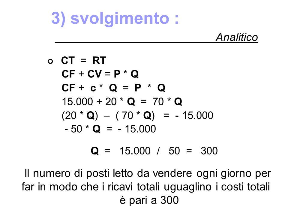 3) svolgimento : CT = RT CF + CV = P * Q CF + c * Q = P * Q 15.000 + 20 * Q = 70 * Q (20 * Q) – ( 70 * Q) = - 15.000 - 50 * Q = - 15.000 Q = 15.000 /