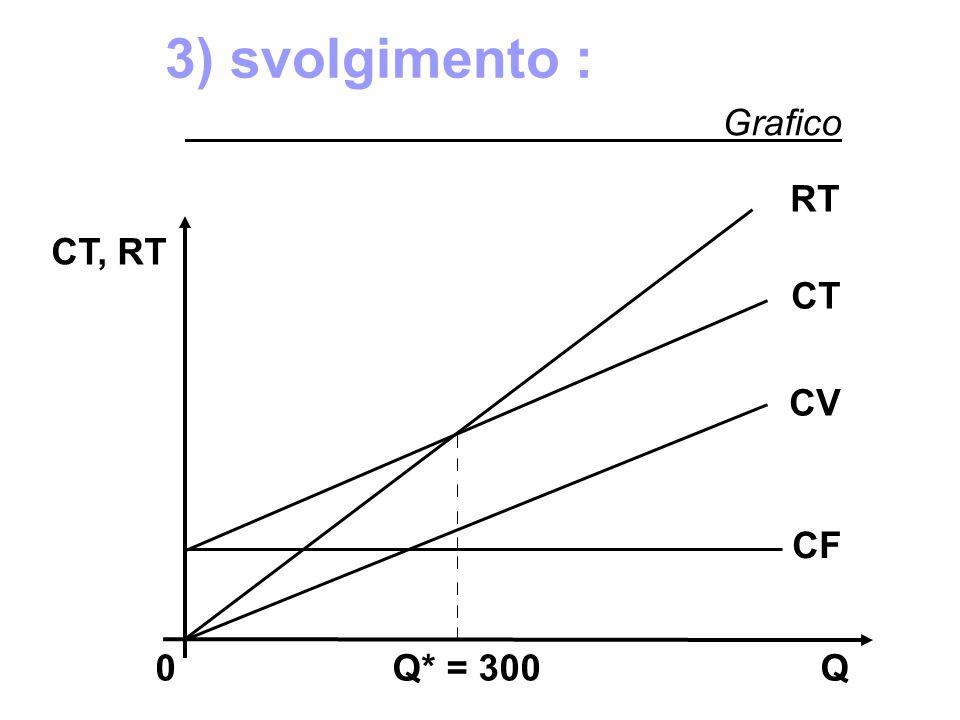 RT CT, RT CF 0 Q* = 300 Q CT CV 3) svolgimento : Grafico
